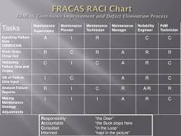 fracas report template failure reporting raci chart