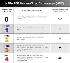 nfpa 70e arc flash table flame resistant clothing products gallaway safety blog