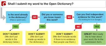 open dictionary from macmillan dictionary free dictionary