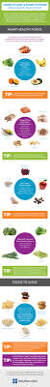 foods to love u0026 foods to avoid for a heart healthy diet infographic