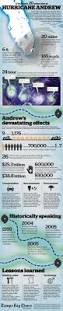 best 25 hurricane facts ideas on pinterest hurricane facts for