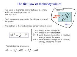 first law of thermodynamics equation physics tessshlo