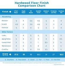 108 best floored images on hardwood floors brick