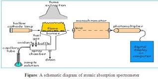 hollow cathode l in atomic absorption spectroscopy atomic absorption spectroscopy assignment point