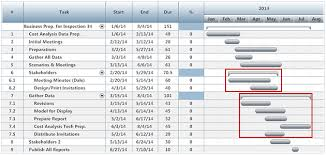 5 steps to managing projects with gantt charts