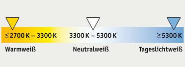 Wohnzimmer Beleuchtung Wieviel Lumen Licht Lexikon Begriffe Aus Der Lichttechnik Für Sie Erklärt