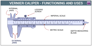 vernier caliper functioning and uses jee class 11 12