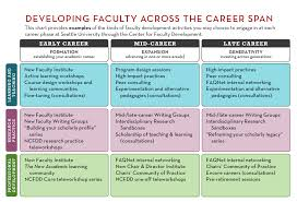 your career stage center for faculty development seattle