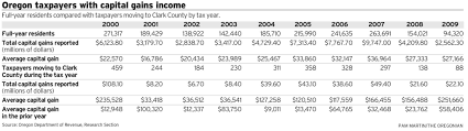 california state tax table 2016 oregon s capital gains tax is too high oregonlive com