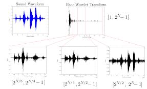 discrete wavelet transform wikiwand