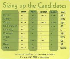 How Much Does Soapstone Cost Countertop Comparison Chart Recycled Glass Countertops Glass