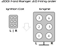 wierd firing order on 01 ford ranger 3 0v6 ranger forums the