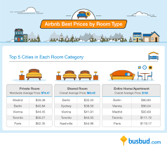 is airbnb cheaper than hotel comparing airbnb and hotel rates around the globe busbud blog