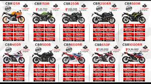 cbr bike cbr bike honda cbr series born to race