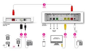 telstra how to self install your my cable connection support