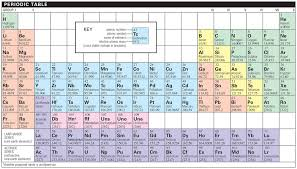 Isotope Periodic Table Periodic Table Credo Reference