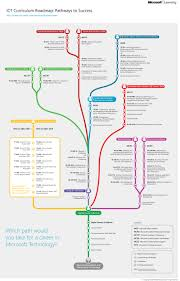 Curriculum Map Template What Career Path Would You Take Hephzibah It Academy