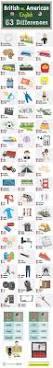 Faucet In British English Best 25 British Vs American Words Ideas On Pinterest British Vs