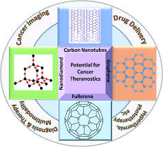 recent advances in carbon based nanosystems for cancer