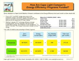 Design Options For Home Visiting Evaluation Energy Efficiency For Home Cape Light Compact