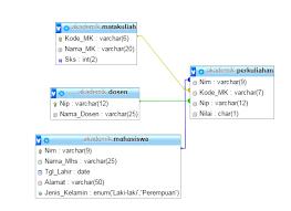 membuat database akademik dengan mysql tutorial mysql membuat database akademik