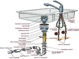 Kitchen Sink Parts Kitchen Sink Drain Parts Owevs