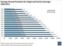 Job History On Resume by Health Insurance Cost Increases Stayed Low In 2013 For Job Based