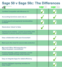 compare the differences sage 50 v sage 50c db computer solutions