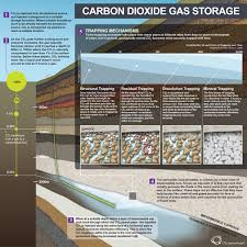 co2 capture project launches comprehensive technical guide to
