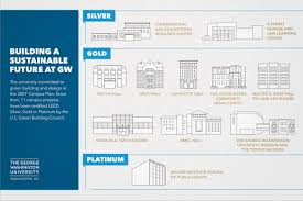 gw buildings earn leed gold certification gw today the george