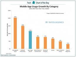 14 best app development infographics images on pinterest app