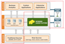 pattern analysis hadoop hadoop for a data driven organisation data chatter box