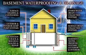 Global Basement Waterproofing by Waterproofing