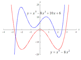 5 2 reference graphs of eight basic types of functions