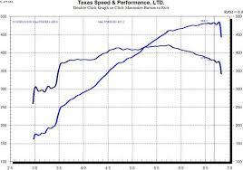 2004 cadillac cts v specs 2004 cadillac cts v 1 4 mile drag racing timeslip specs 0 60