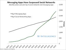 Conversational Text Messaging Solutions - the impact of conversational bots in the customer experience