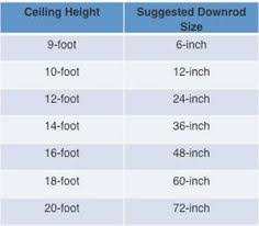 fan room size chart ceiling fan buying guide we ll need a 12 rod poss an angle mount