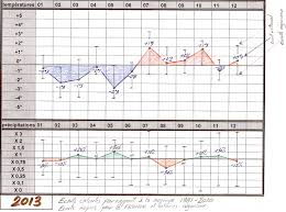 Meteo Orleans Agricole by Meteo Agricole Cassis Meteo Bruxelles Bel Er Site Meteo Pour