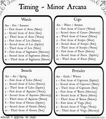 best 25 major arcana ideas on tarot meanings tarot