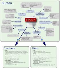 bureau de traduction plates formes de gestion de projets de traduction tpbox innove l