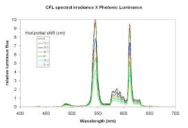 Incandescent Light Spectrum Light Bulb Climate Sanity