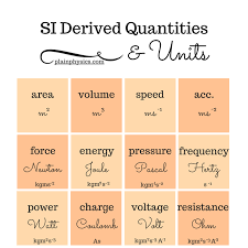 Si Units Table Derived Quantities And Si Derived Units Plain Physics