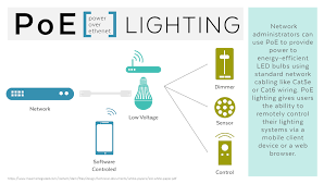 power over ethernet lighting omid s law a look at poe lighting and loxone tree loxone blog