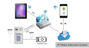 zhuhai rongtai electronics co ltd video door phone access