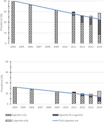 E Cigarettes And National Adolescent Cigarette Use 2004 U20132014