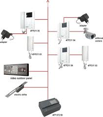 digital video entry system