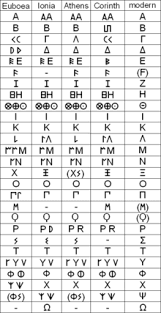 What Is The Difference Between Modern And Contemporary Greek Language Wikipedia