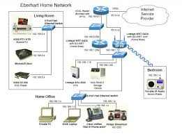 floor plan network design designing a home network network layout floor plans ethernet cable