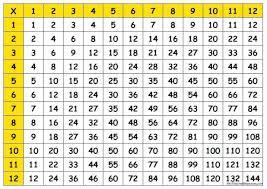 free printable multiplication table games brokeasshome com