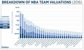 Past Sales The Key Agents Here U0027s How Every Nba Team Makes Its Money Visualized